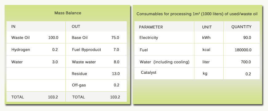 Information on by products & energy consumption of re-refining of used oil plants