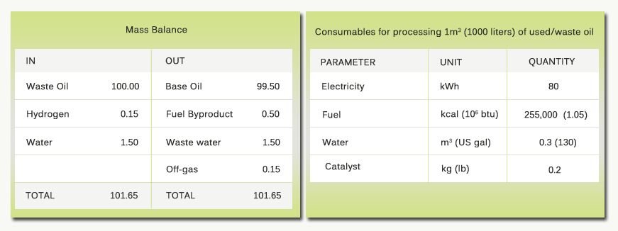 Information on byproducts & energy consumptions of transformer oil recycling